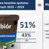 Stanowisko zastępcy prezydenta dotyczące przetargu na odbiór odpadów