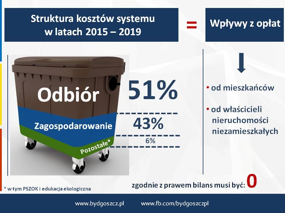Już dziś na pytania w sprawie zasad segregacji śmieci odpowie zastępca prezydenta Michał Sztybel